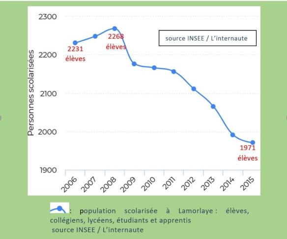 graphique-stat-ecoles